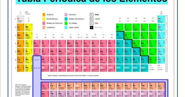 La tabla periodica de los elementos quimicos actualizada 2014 tabla urtaz Choice Image