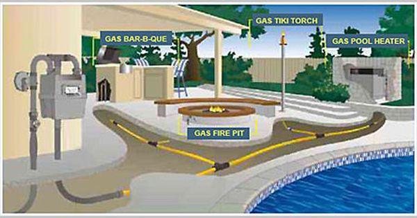 Gas Line Services Gas Firepit Tiki Torches Backyard Natural Gas Bbq