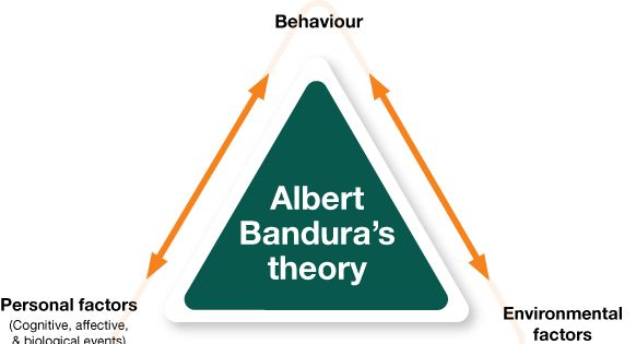 educational philosophy and learning theory applied Cognitivism is the psychology of learning which emphasizes human  in the field of educational  theory of cognitive development applied to.