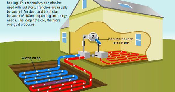 Underground Heating Ground Source Heat Pump Geothermal Energy