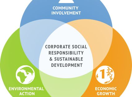 the benefit of csrcorporate social responsibility Pro bono / csr (corporate social responsibility)  we have served the legal  needs of numerous non-profit organizations, non-governmental organizations  and.