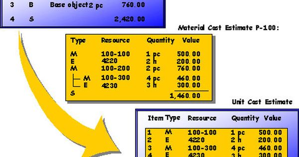 How To Estimate The Cost Of Material He Price Of The