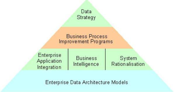 Enterprise Data Architecture Models From Http Www Ibm Com