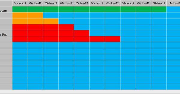 hr dashboard gantt chart    traffic light report      xlcalibre com  hr