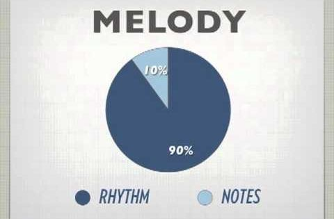 melody writing tips Melody tips what is the most important part of your song  keep the concept of melody writing high up on the importance scale, and you will quickly start hearing.