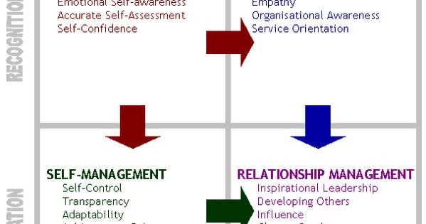 emotional intelligence dissertation abstracts Between emotional intelligence and academic achievement, but there is a lack of   abstract during stages six and seven, students finally develop reflective.