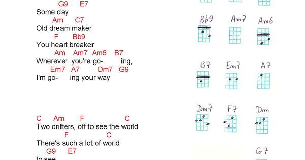 The Moon Song Ukulele Chords Gallery Chord Guitar Finger Position