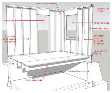 Know Your House Components Of Efficient Walls Interior Design Student Little House Plans House