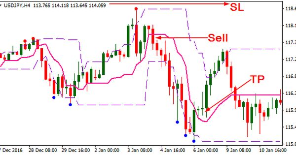 Tangoline Indicator Trading Learning Forextrading