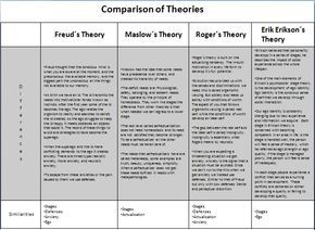Freud Maslow Erikson And Rogers Comparison Family Therapy Worksheets Family Therapy Therapy Worksheets
