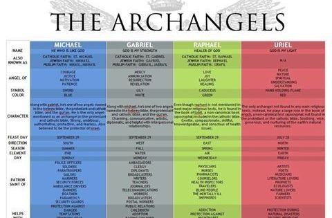 7 Archangels and their meanings  A Guide to their Names
