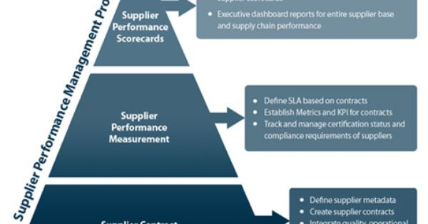 Pin On Supplier Management Performance Relationships