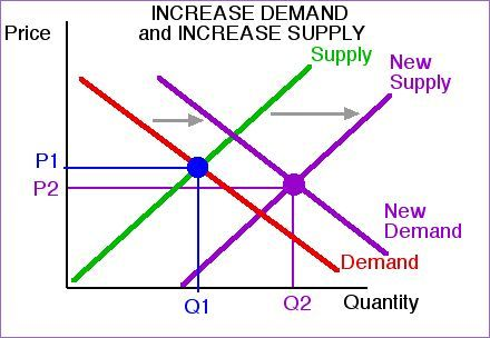 Supply and demand forex strategy concept