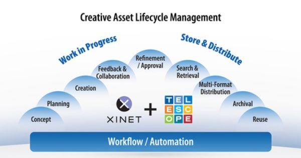 Featuring A Robust File Server And Production Engine An Enterprise Strength Sql Database A Secure Multi Digital Asset Management Asset Management Management
