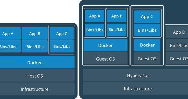 Vms Vs Docker Containers Dockers Hosting Site Hosting
