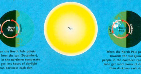 Milutin Milankovic South Pole Towards The Sun Northern