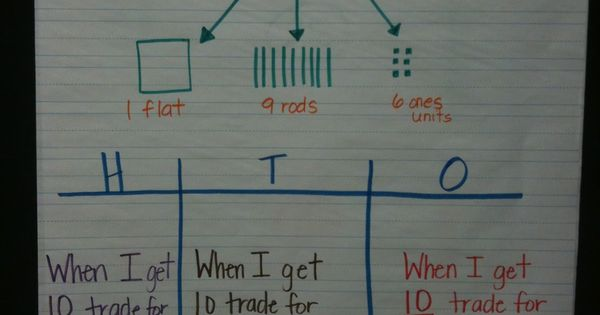 Base Ten Blocks Place Value Anchor Chart Math