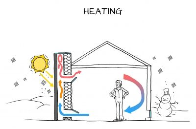 Off Grid Projects Solar Chimneys Can Either Heat Or Cool A Space