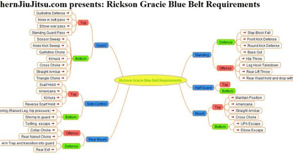 44396ae748935dbc567704652f40f83a - How Many Years To Get Blue Belt In Bjj
