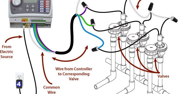 home wiring basics with illustrations home wiring basics diagram sprinkler system wiring basics | refer to the illustration ... #3