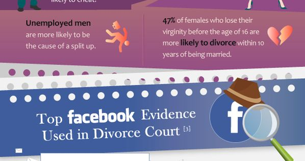 influence of facebook on marriage Family structure: the growing importance of class facebook twitter with the sharpest declines in marriage rates occurring among the we economists call this a natural experiment, because it shows the strong influence of women's ability to support themselves without marriage.