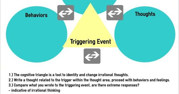 Cognitive Triangle Worksheet Cognitive Behavioral