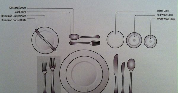 Formal Table Setting Diagram Food Pinterest And Settings
