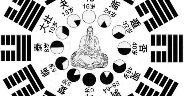 The Qigong Art of Baguzhang and The iChing | esotherism ...