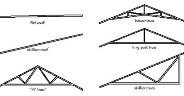 Image003 Jpg 450 217 Skillion Roof Roof Truss Design Roof Trusses