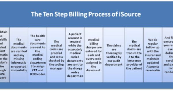 The 10 Step Medical Billing Process With Images Medical