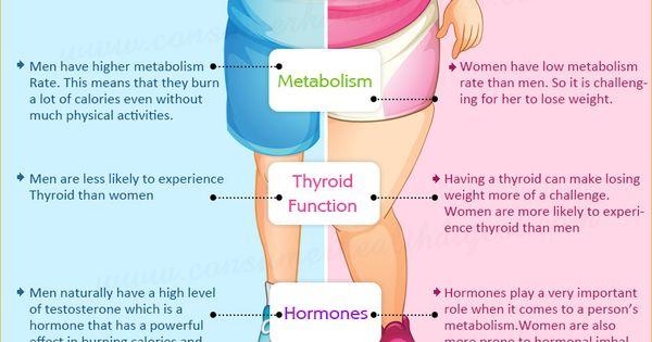 Seeking weight loss men vs women
