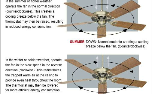 Buying A Ceiling Fan Ceiling Fan Direction Ceiling Fan Ceiling Fan Makeover