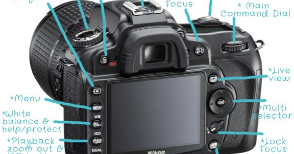 Photography Tip: Fabulous blog on the basic's of digital photography. Each post