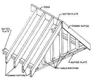 Flat And Shed Roof Framings Roof Framing Shed Roof Flat Roof Shed