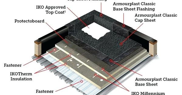 Cap Sheet Roofing Installation And Method In 2020 Roofing Sheets Roofing Modified Bitumen Roofing
