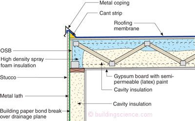 Don T Be Dense Cellulose Dense Pack Insulation Bsc Insulate With Spry Foam Under The Roof Deck Take Spray Foam Insulation Spray Foam Cavity Insulation