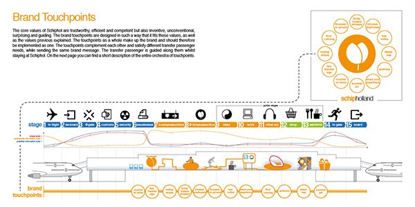 Service Design The Redesign Of The Transfer Passenger Journey At