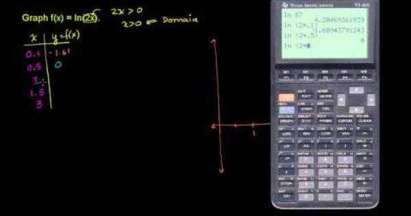 Graphing Natural Logarithm Function Graphing Graphing
