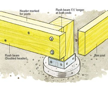 A Singular Beam Saves Time But Fastening Your Own Out Of Three 2x10s Will Create A Stronger Longer Lasting Beam Diy Deck Building A Deck Deck Building Plans