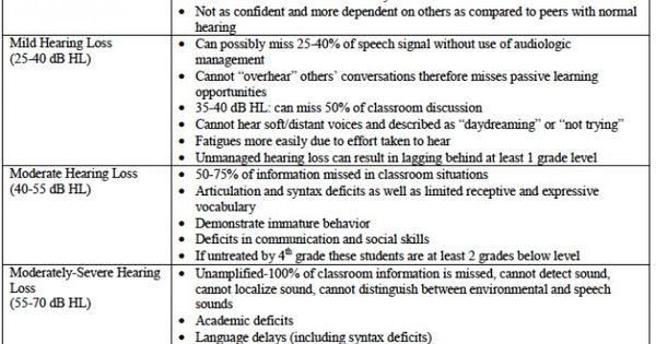 kid confidential  hearing loss  classroom difficulties  and accommodations
