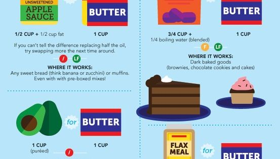 Healthy baking substitutions! I need to print this and put it on