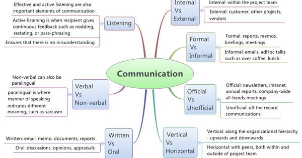 types of communication essays