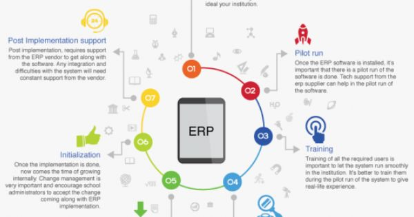 Infographic The Steps To Effective Erp Implementation E Learning Feeds Erp System Infographic Learning Resources