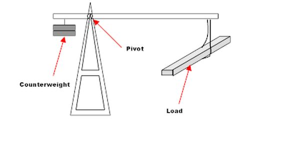 Counterweight Wikipedia The Free Encyclopedia Steel Diagram Engineering Design