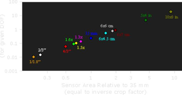 Go To This Page To Calculate The Effective Focal Length And Effective Aperture Using M4 3 Sensor Cameras With A Regular Full F Camera Sensor Size Sensor Camera