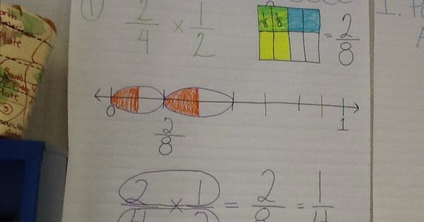 Drawing Number Lines With Fractions : Multiplying fractions model drawing number line