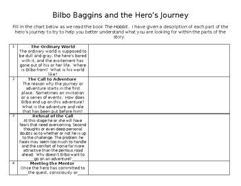 A Fill In The Blank Chart Table For Student To Out They Read Hobbit By Jrr Tolkien Include 12 Step Of Hero S Journey Bilbo Baggin Essay On