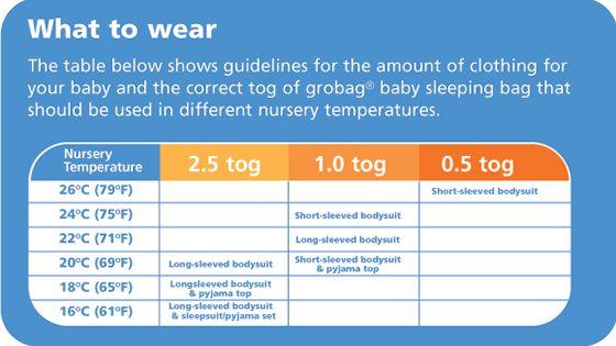 What To Wear For Baby Depending On Nursery Temp Newborn Sleep Grey Baby Nursery Baby Needs