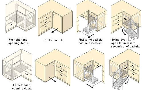 Blind Corner Unit Corner Kitchen Cabinet Kitchen Cabinet Blinds Kitchen Corner