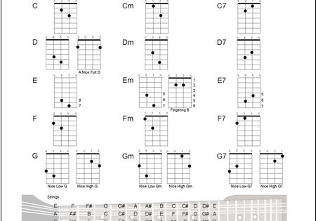 Mandolin : mandolin chords two finger Mandolin Chords Two Finger or Mandolin Chords Two ...
